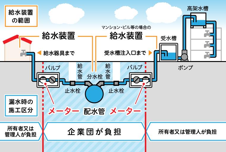 給水装置の範囲図解